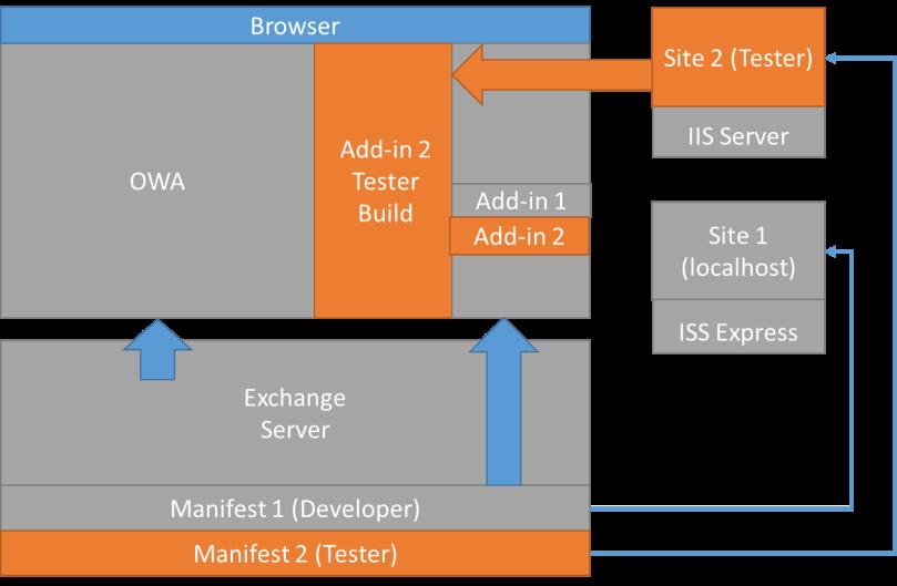 diagram - tester - manifest